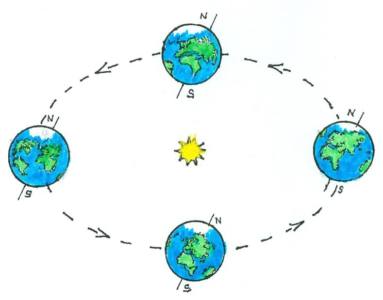 Maapallon Kiertorata